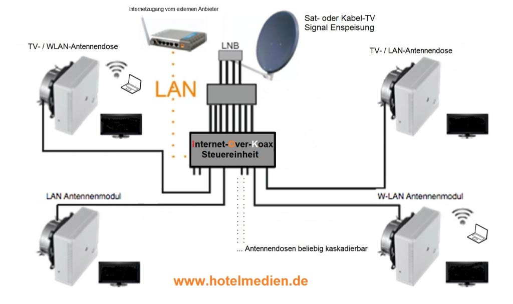 sat ip over koax lan w lan hotelmedien. Black Bedroom Furniture Sets. Home Design Ideas